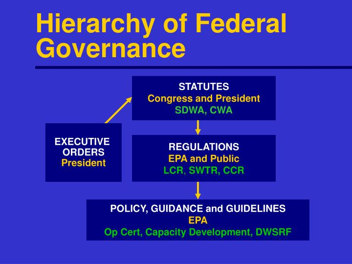 Hierarchy of Federal Governance