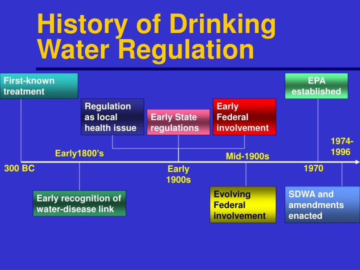 History of Drinking Water Regulation
