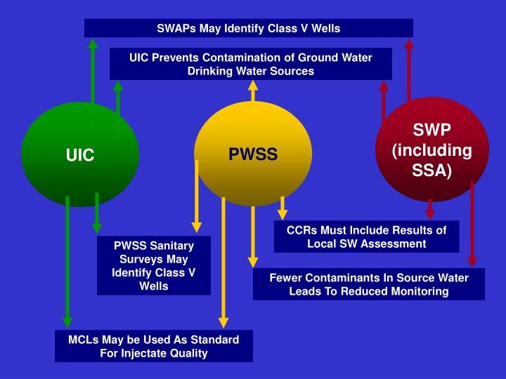SWAPs May Identify Class V Wells