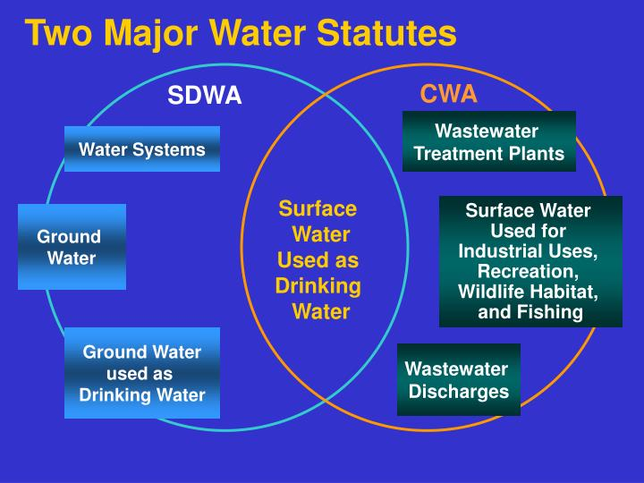 Two Major Water Statutes