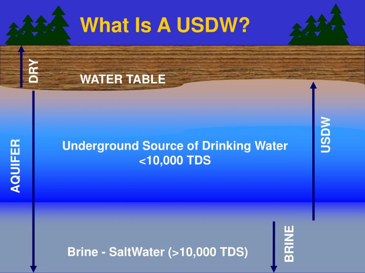 What Is A USDW?