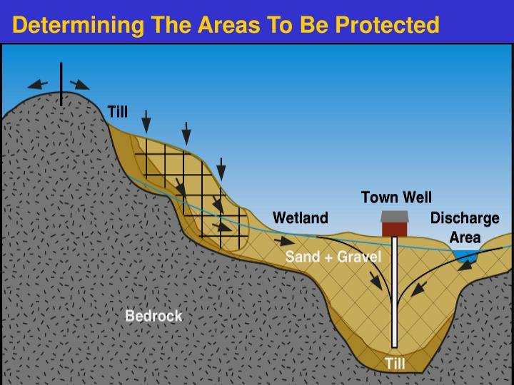 Determining The Areas To Be Protected