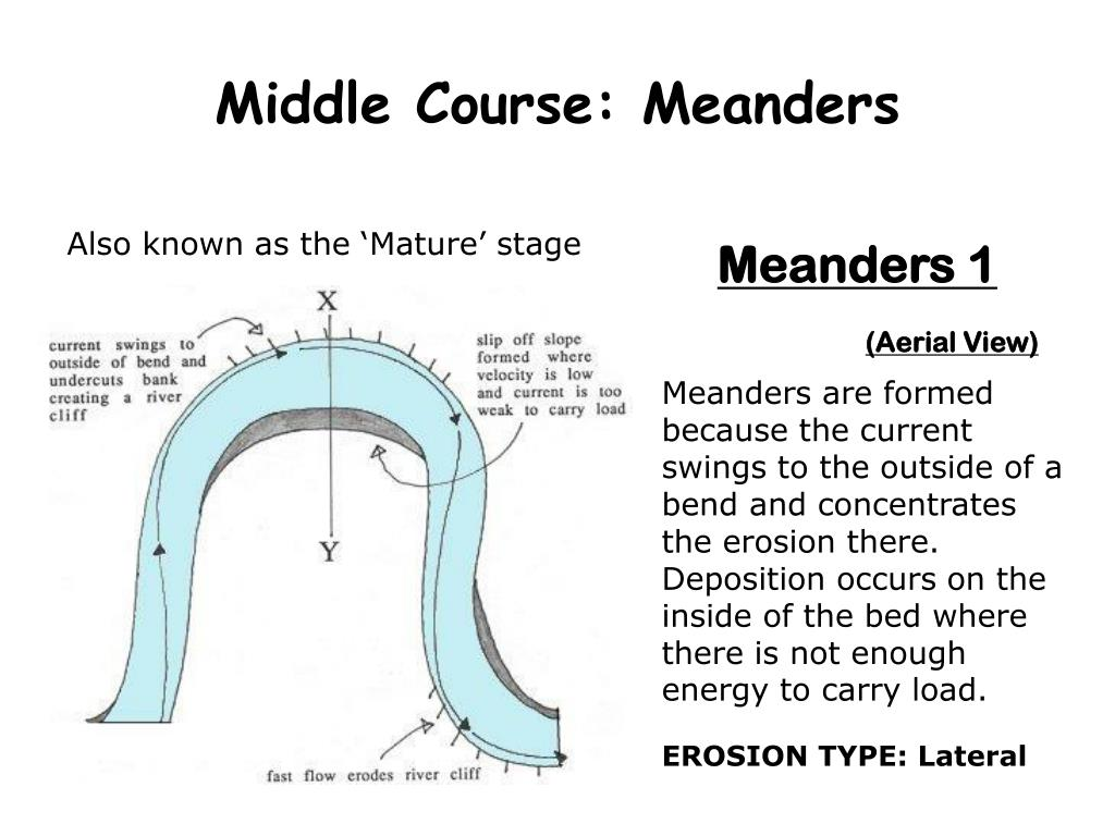 Middle Course: Meanders
