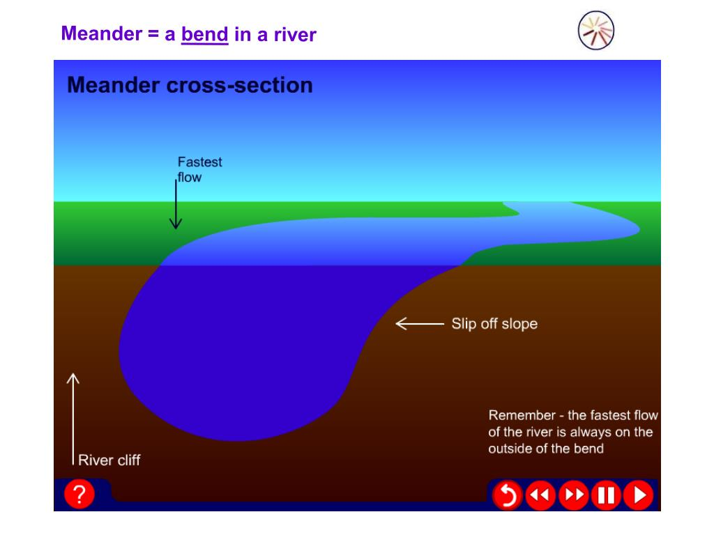 Meander = a