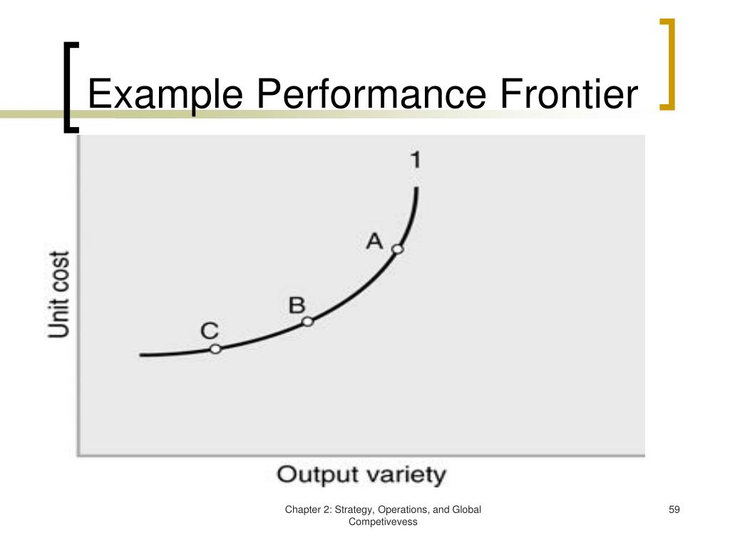 Example Performance Frontier
