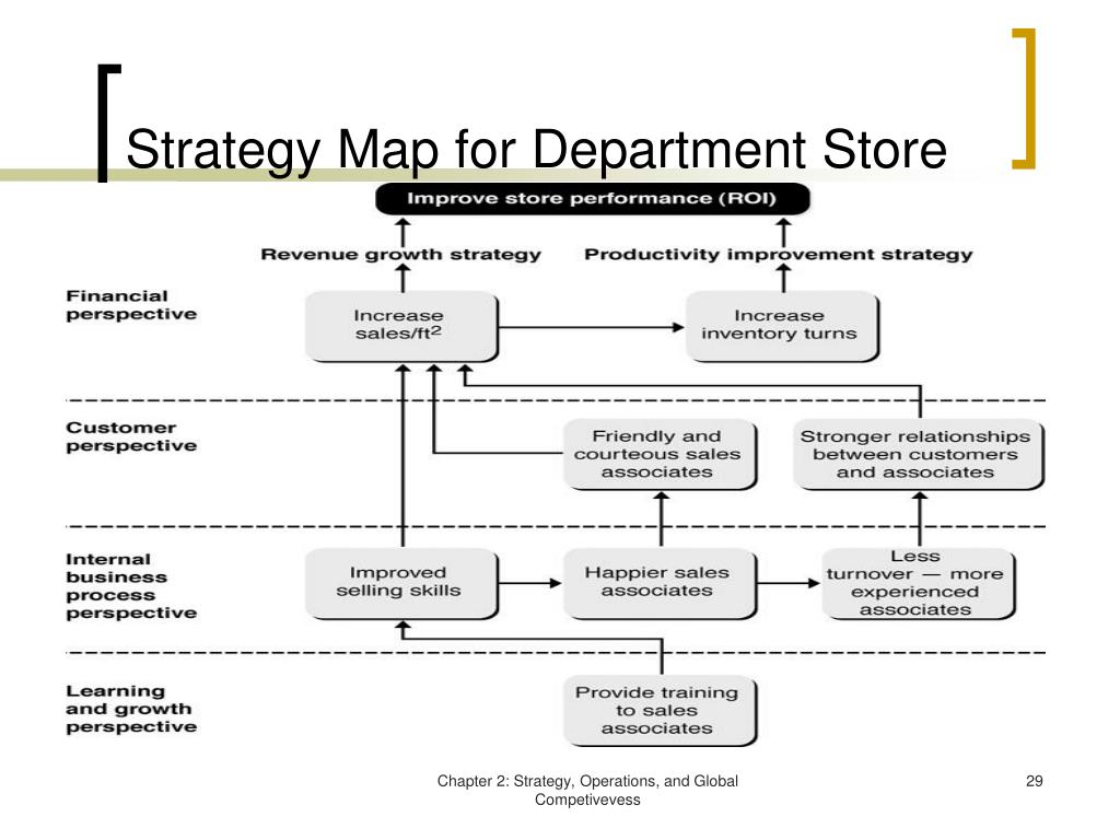 Strategy Map for Department Store