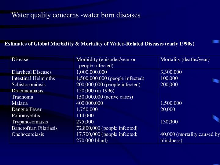 Water quality concerns -water born diseases