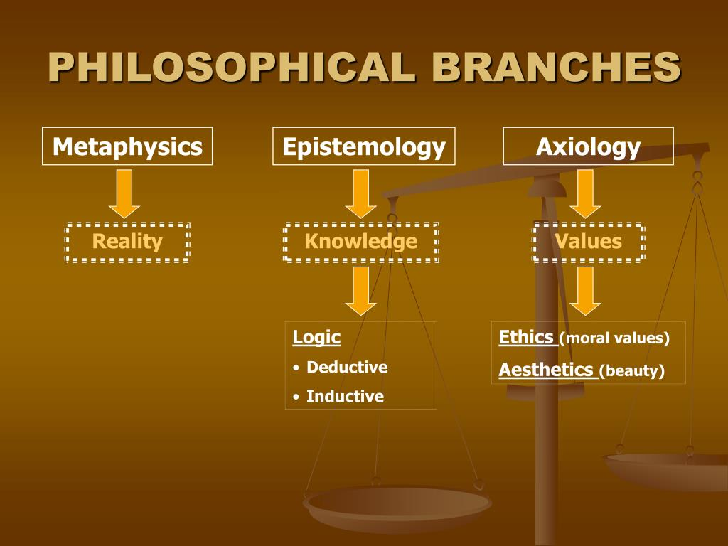 PHILOSOPHICAL BRANCHES