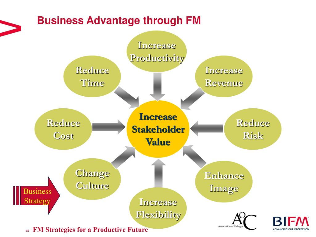 Business Advantage through FM