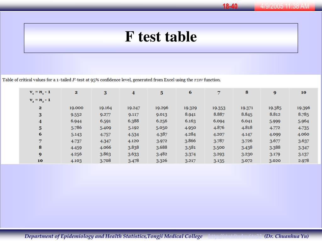 F test table related keywords suggestions f test table for Table 0 to 10