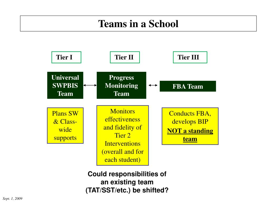 Teams in a School