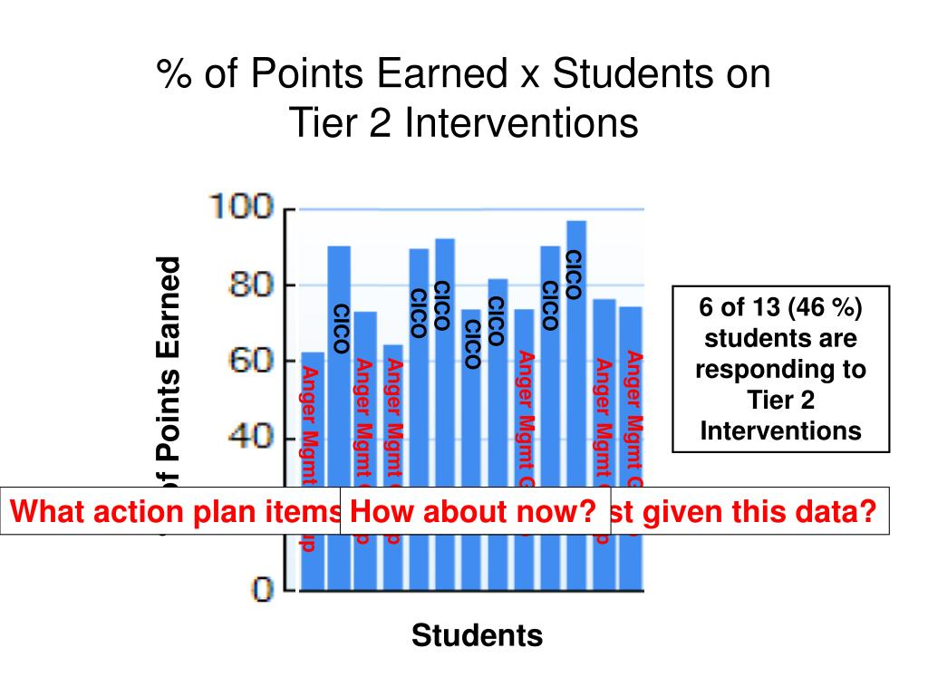 % of Points Earned x Students on