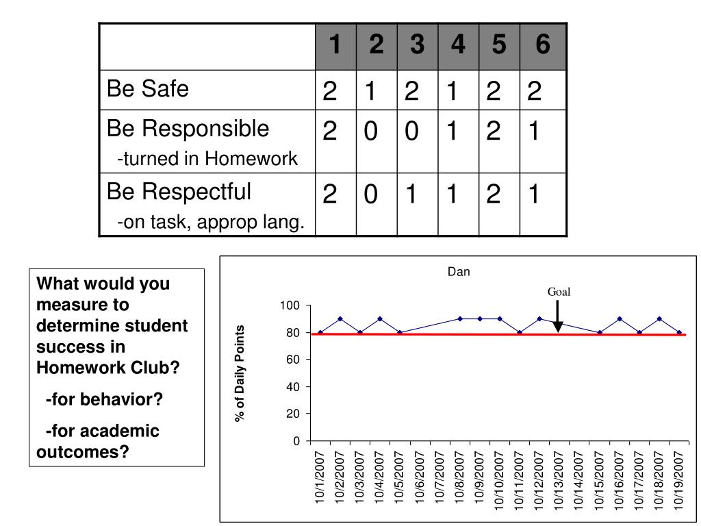 What would you measure to determine student success in  Homework Club?