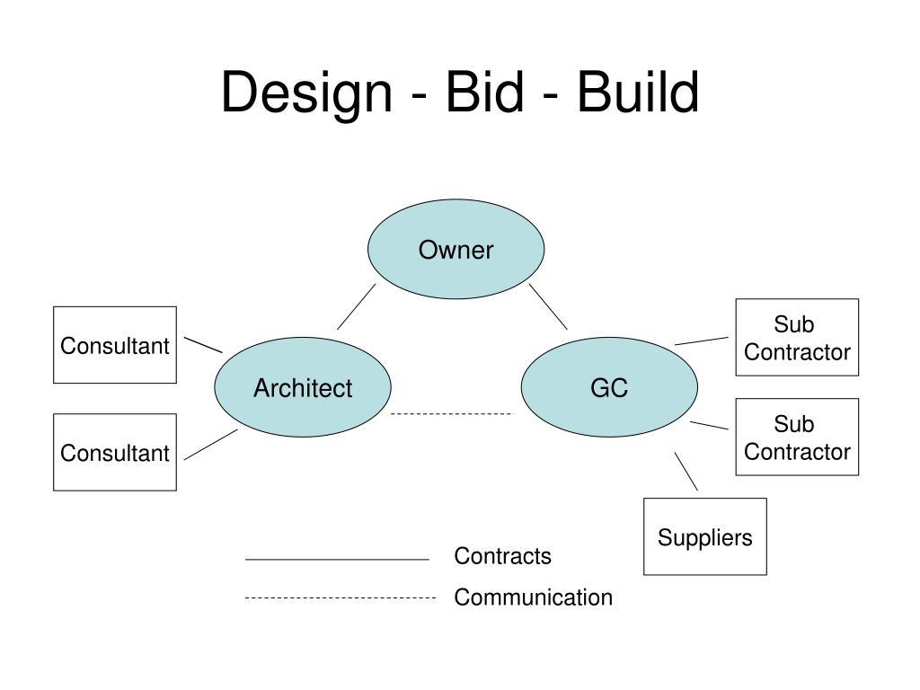 Design Bid Build Delivery Method