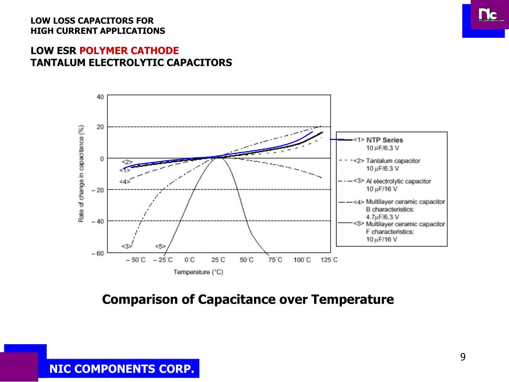 LOW LOSS CAPACITORS FOR