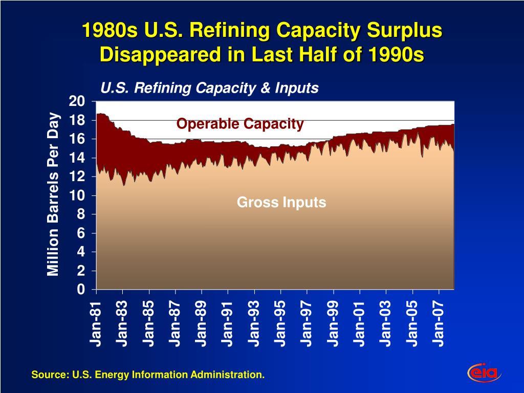 1980s U.S. Refining Capacity Surplus Disappeared in Last Half of 1990s