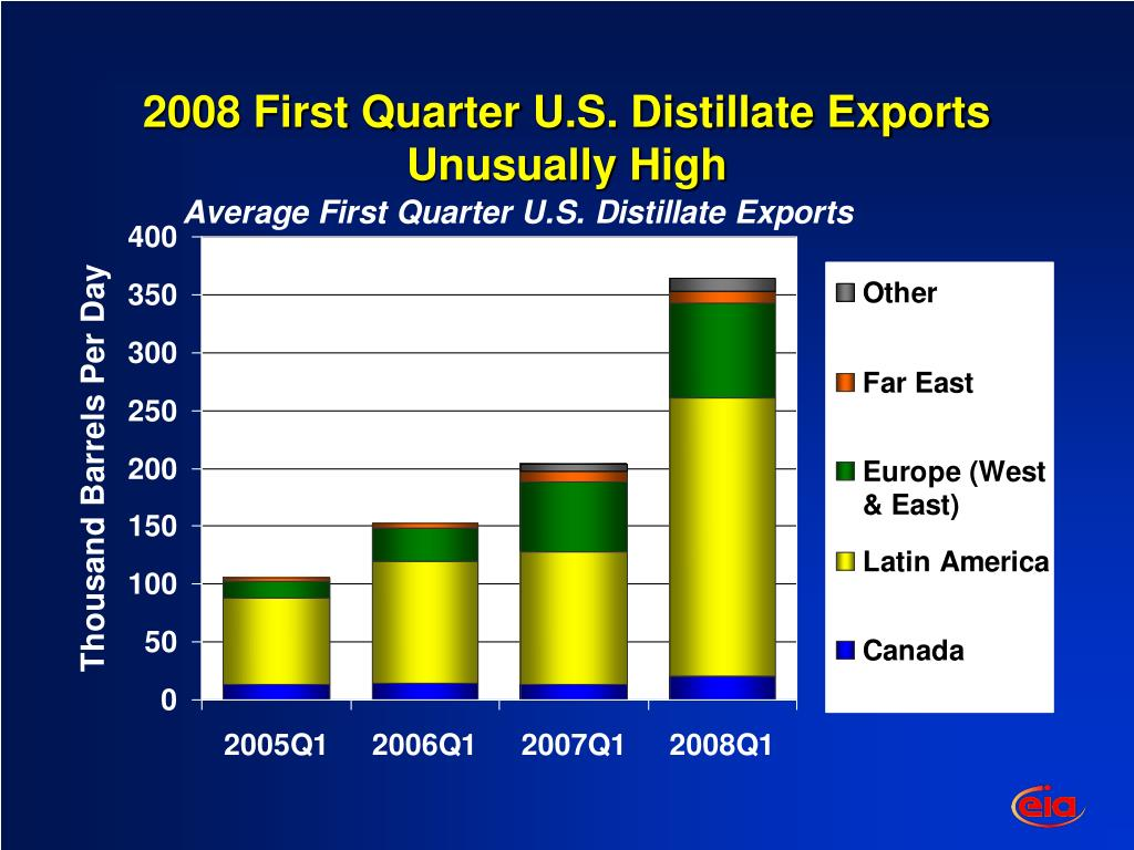 2008 First Quarter U.S. Distillate Exports Unusually High