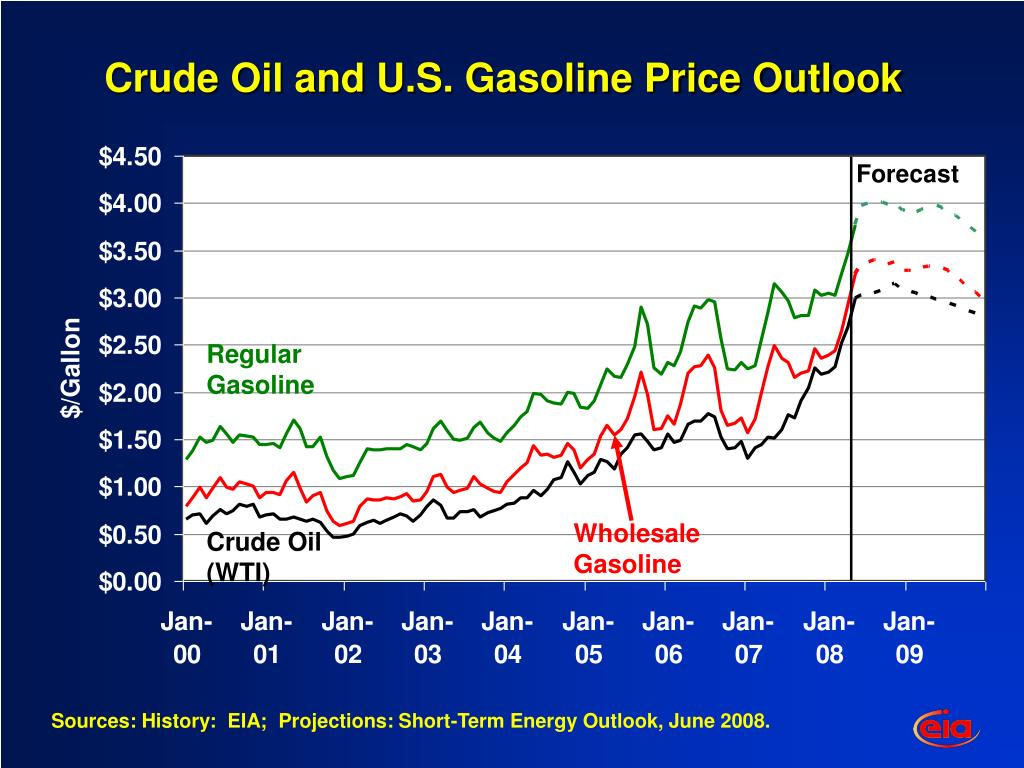 Crude Oil and U.S. Gasoline Price Outlook