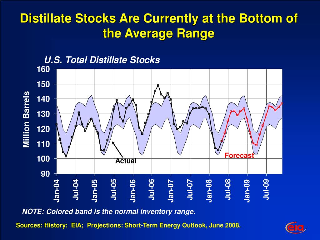 Distillate Stocks Are Currently at the Bottom of the Average Range