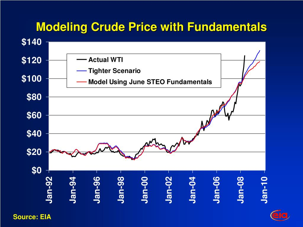 Modeling Crude Price with Fundamentals
