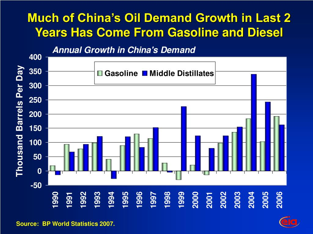 Much of China's Oil Demand Growth in Last 2 Years Has Come From Gasoline and Diesel