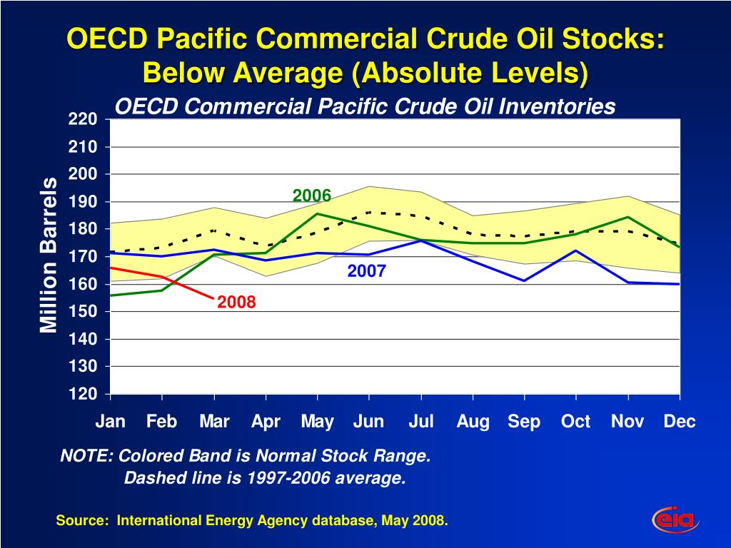 OECD Pacific Commercial Crude Oil Stocks: