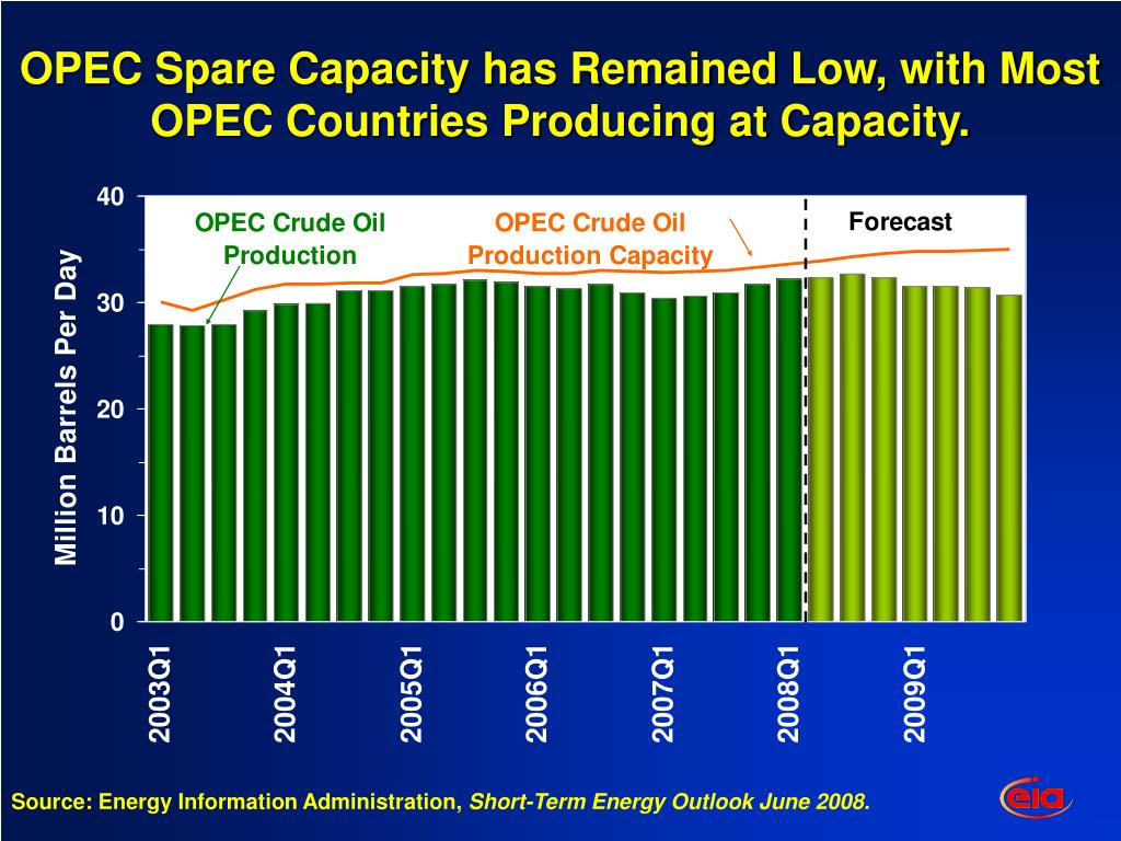 OPEC Spare Capacity has Remained Low, with Most OPEC Countries Producing at Capacity.