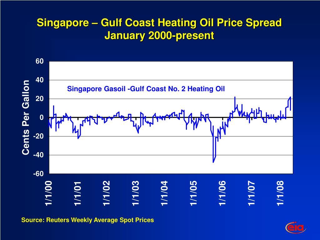 Singapore – Gulf Coast Heating Oil Price Spread