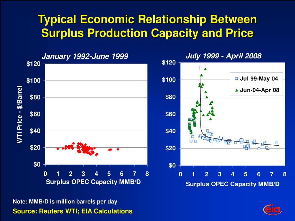Typical Economic Relationship Between Surplus Production Capacity and Price