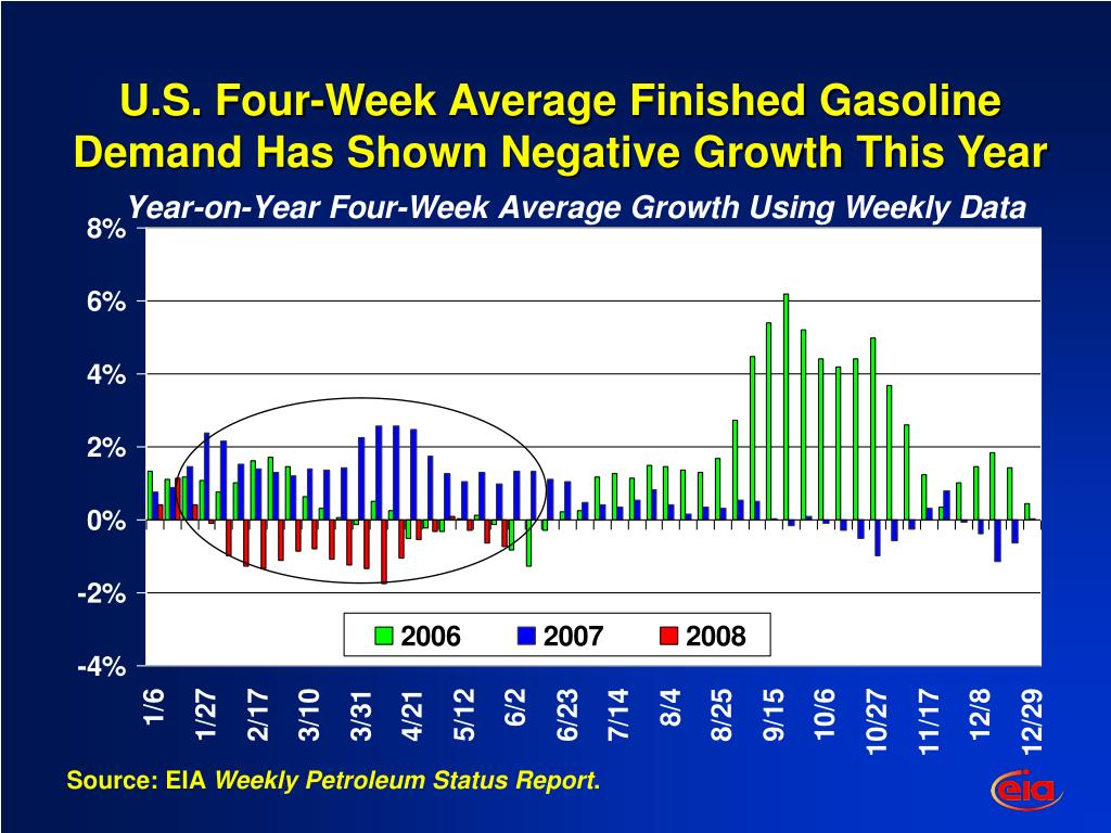 U.S. Four-Week Average Finished Gasoline Demand Has Shown Negative Growth This Year
