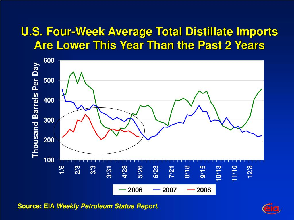 U.S. Four-Week Average Total Distillate Imports Are Lower This Year Than the Past 2 Years
