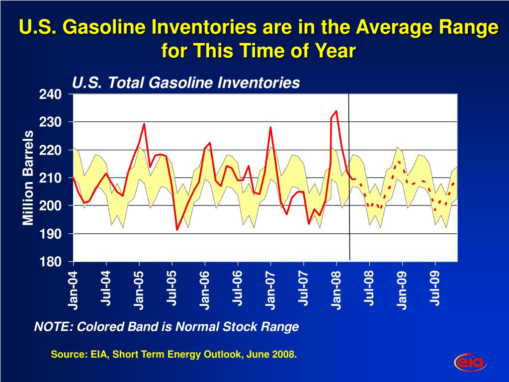 U.S. Gasoline Inventories are in the Average Range for This Time of Year