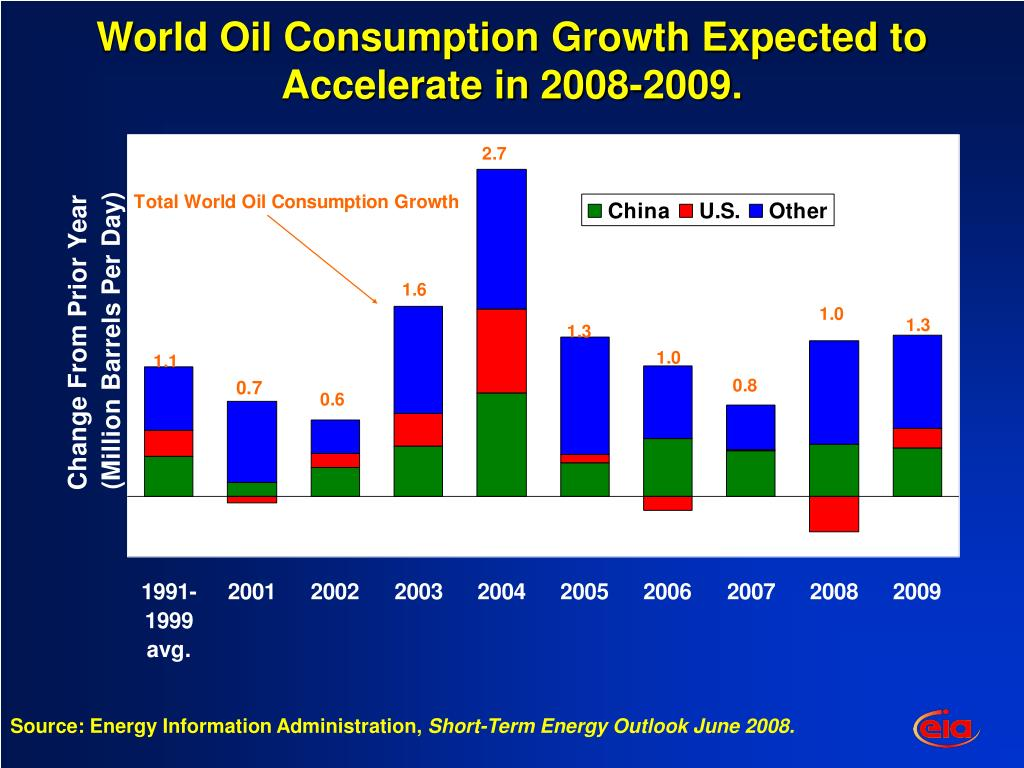 World Oil Consumption Growth Expected to Accelerate in 2008-2009.