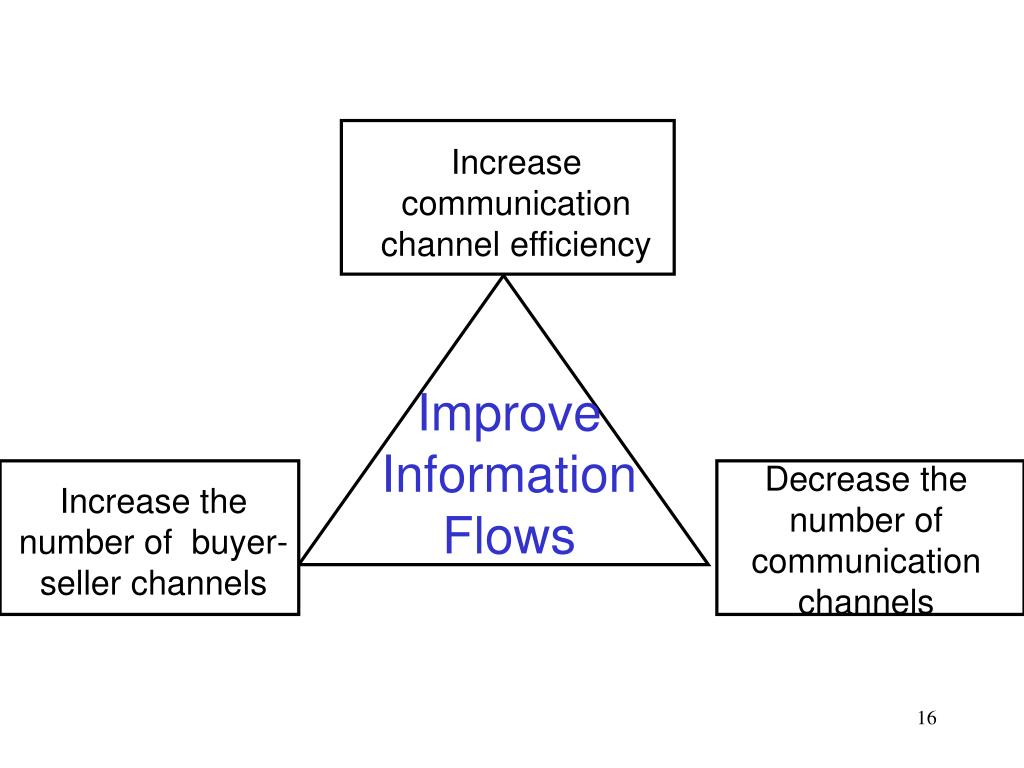 Increase communication channel efficiency