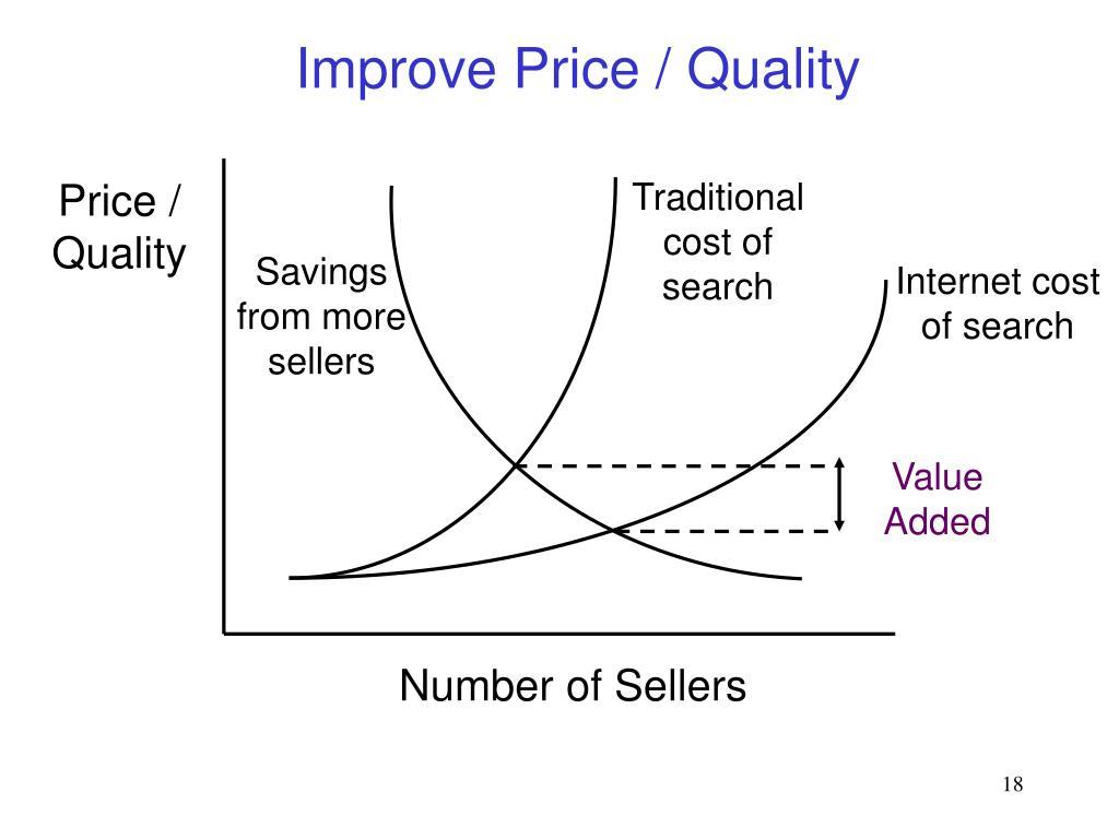 Improve Price / Quality