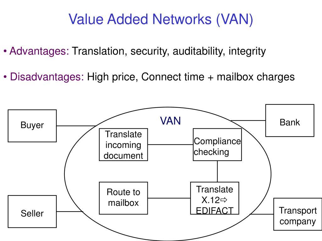 Value Added Networks (VAN)