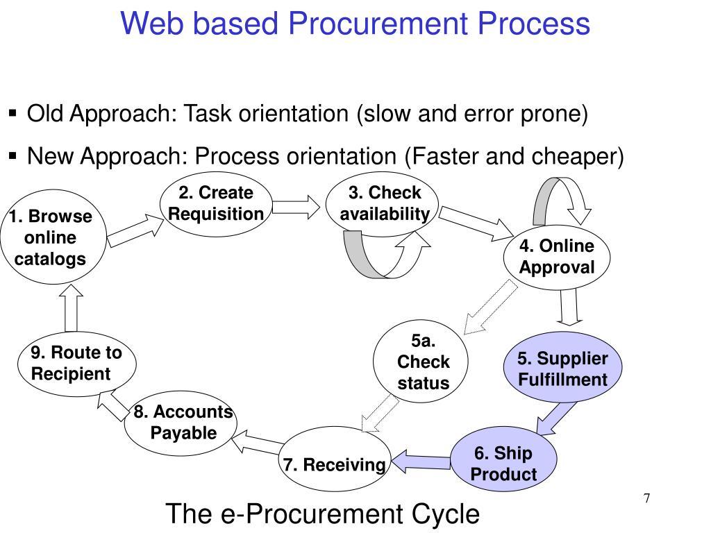 Web based Procurement Process