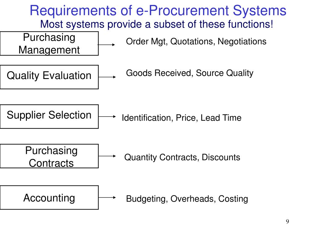 Requirements of e-Procurement Systems