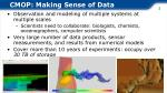 cmop making sense of data