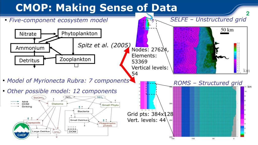 CMOP: Making Sense of Data