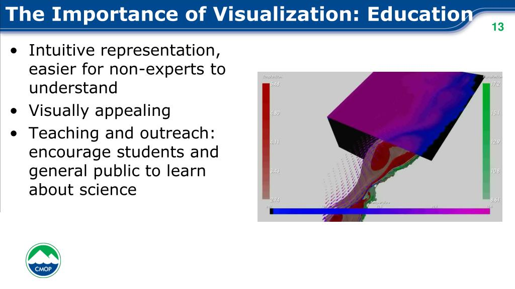 The Importance of Visualization: Education