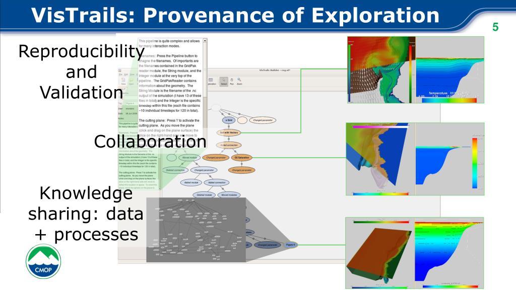 VisTrails: Provenance of Exploration