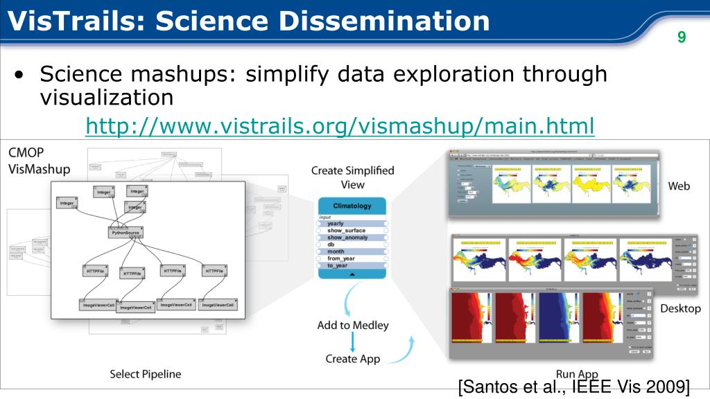 VisTrails: Science Dissemination