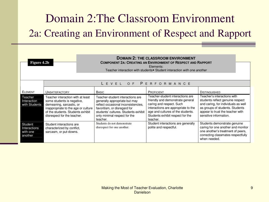Domain 2:The Classroom Environment