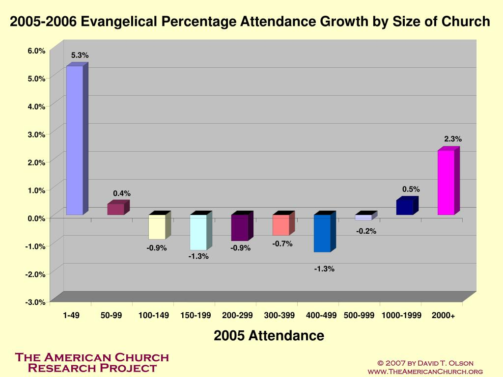 2005-2006 Evangelical Percentage Attendance Growth by Size of Church