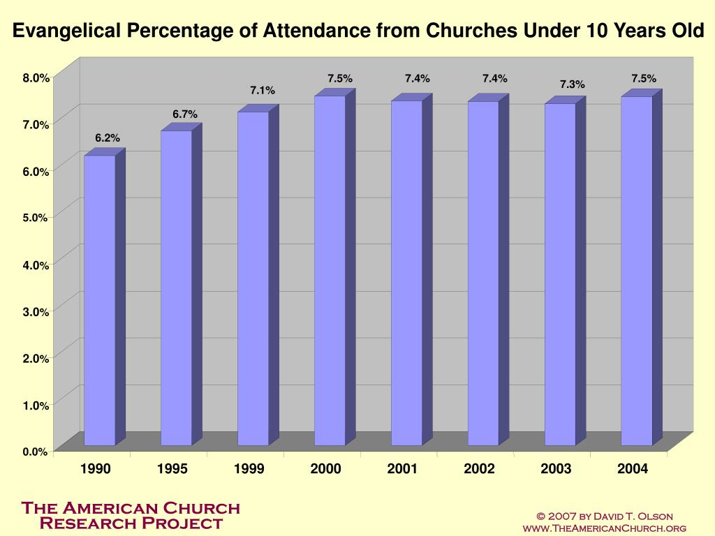 Evangelical Percentage of Attendance from Churches Under 10 Years Old
