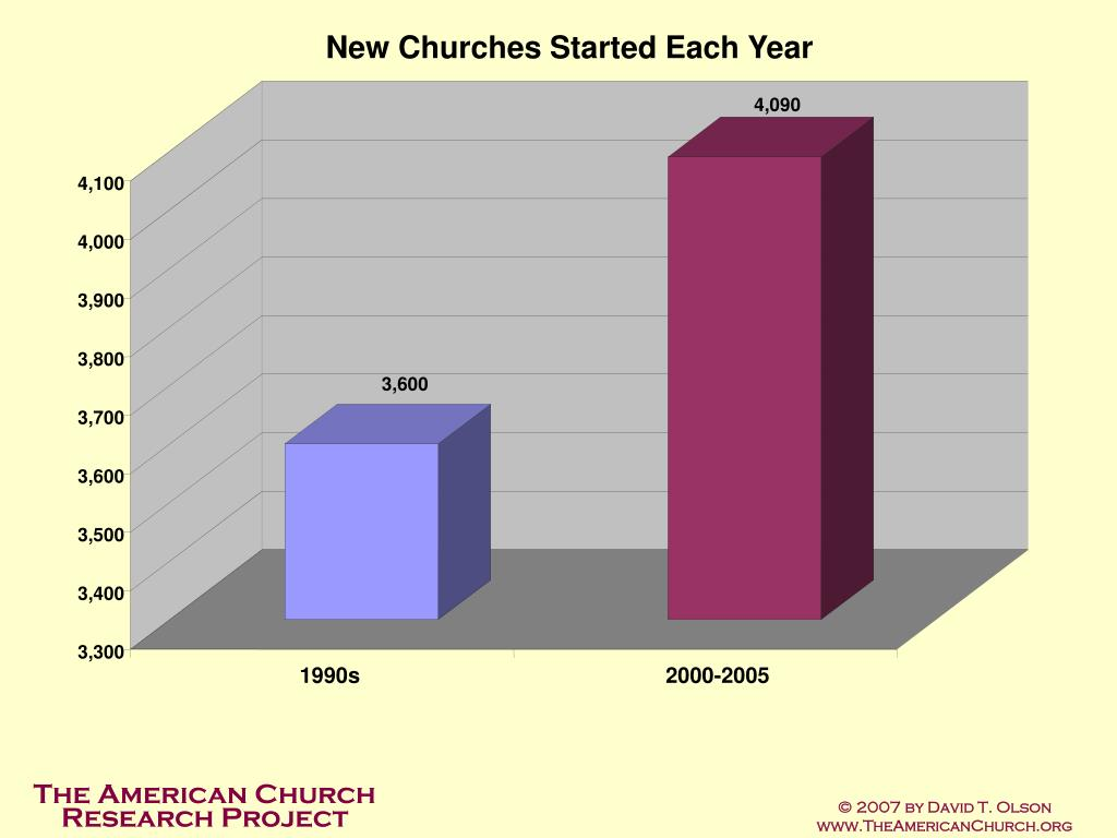 New Churches Started Each Year