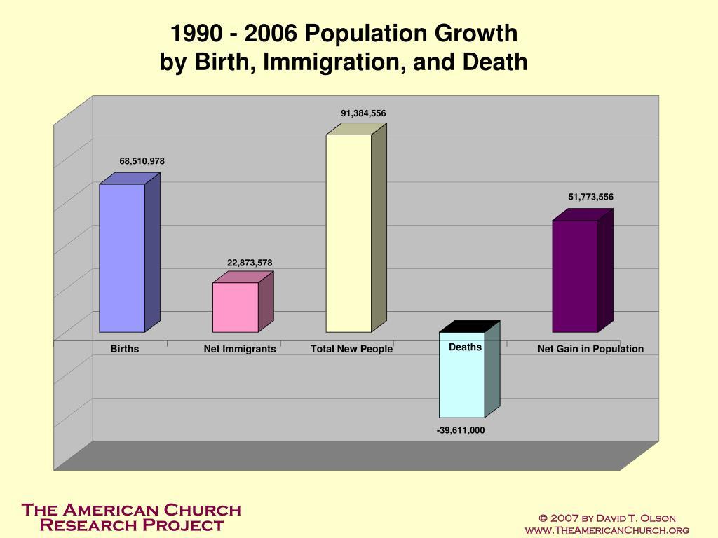 1990 - 2006 Population Growth