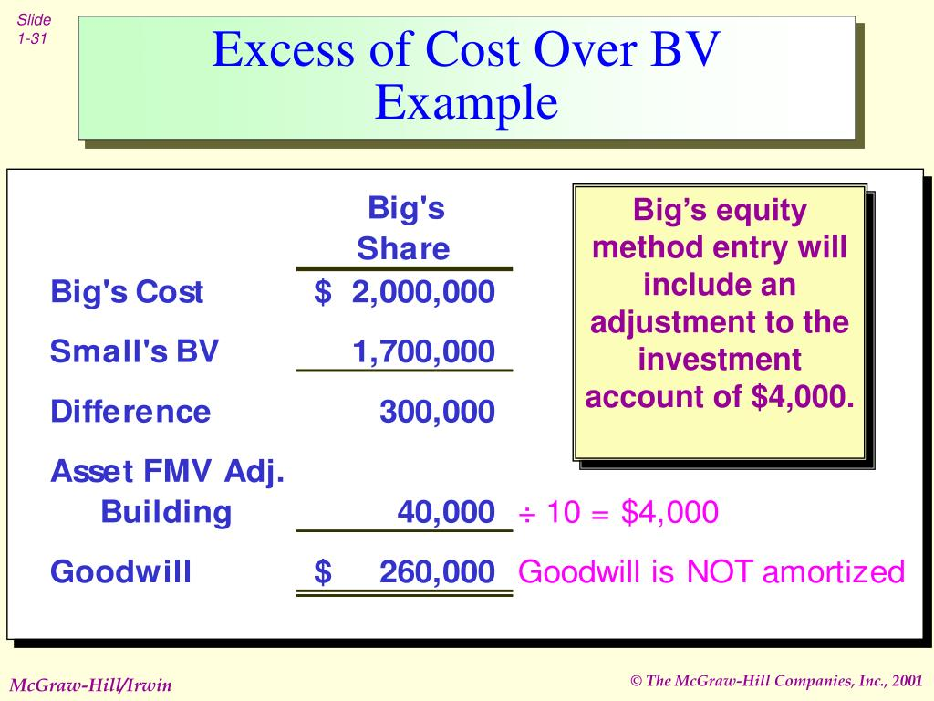 excess of investment cost over book The investor records its investment in the investee at cost journal entry: debit – investment in investee   excess of cost over bv acquired when cost.