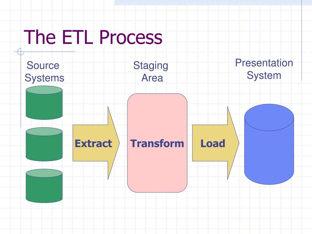 The ETL Process